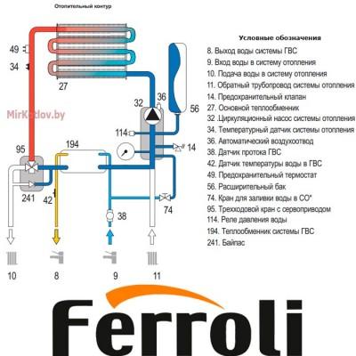 Купить Газовый котел Ferroli Divabel F10 (двухконтурный котел, закрытая камера)  3 в Минске с доставкой по Беларуси
