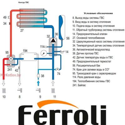 Купить Газовый котел Ferroli Divabel F10 (двухконтурный котел, закрытая камера)  4 в Минске с доставкой по Беларуси