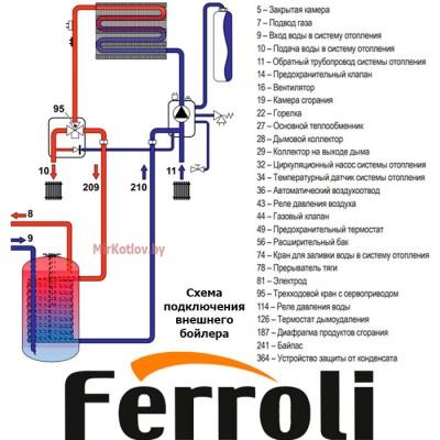 Купить Газовый котел Ferroli Fortuna H F40 (одноконтурный котел, закрытая камера)  5 в Минске с доставкой по Беларуси