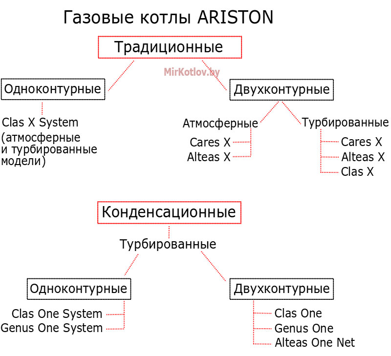 Газовые котлы Аристон