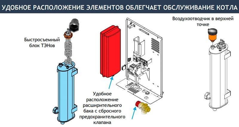 Расположение деталей электрокотла BAXI AMPERA