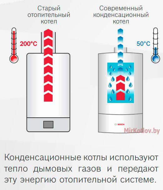 Различие традиционных и конденсационных газовых котлов