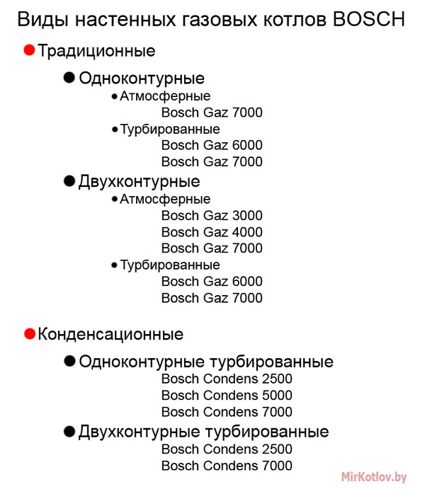 Виды газовых котлов Бош