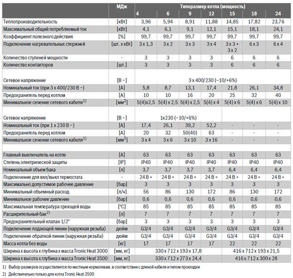 Электрокотел Бош Троник 3500: технические характеристики