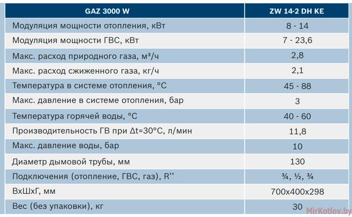 Двухконтурный газовый котел Bosch Gaz 3000