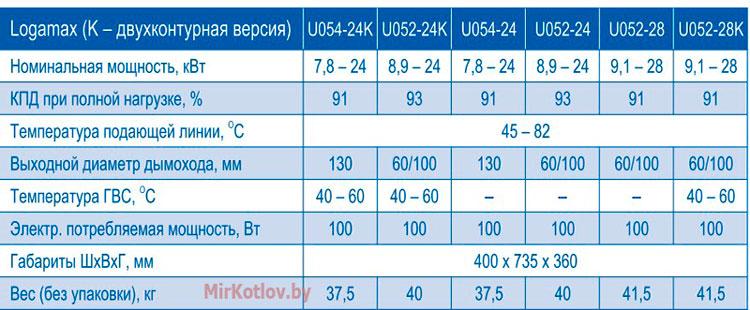 Характеристики газового котла Buderus Logamax U052/54