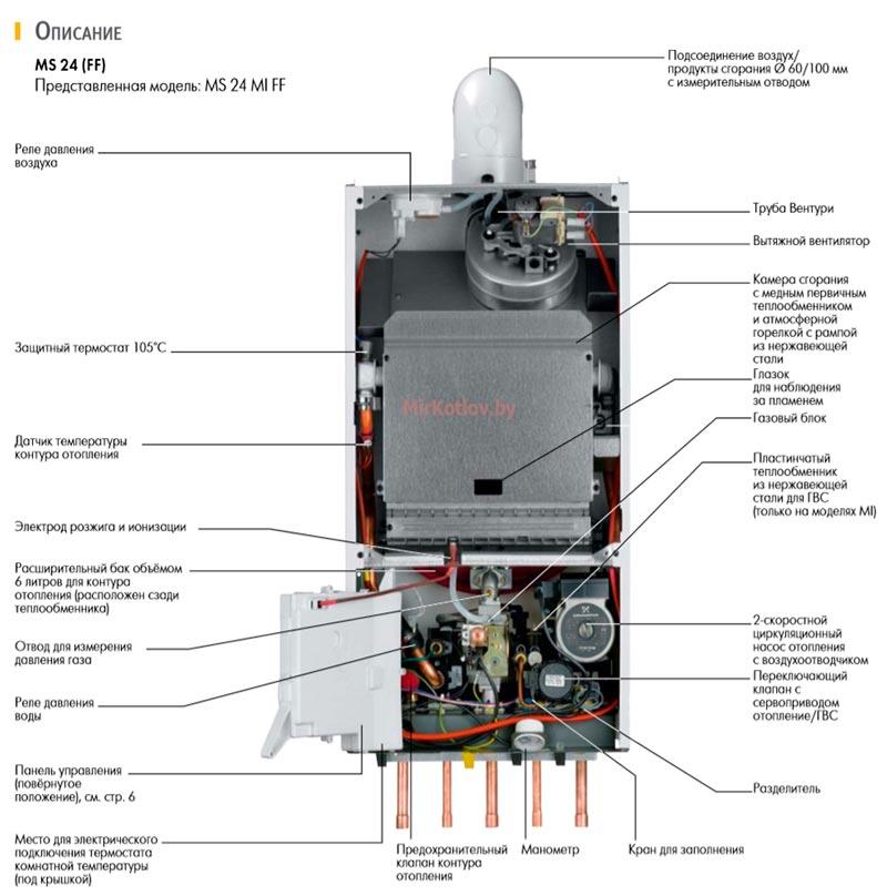 Описание газового котла De Dietrich ms 24 mi ff