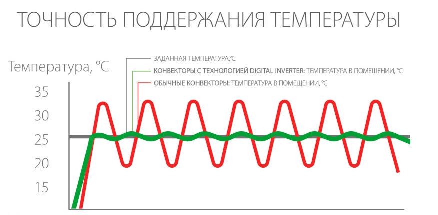 Digital Inverter: поддерживает температуру с большей точностью