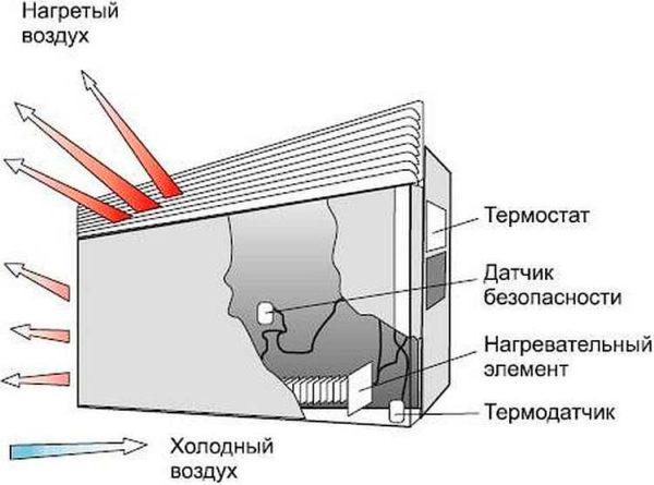 Как работает электрический конвектор