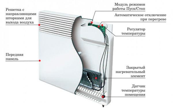 Из чего состоит электрический конвектор
