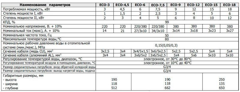 Технические характеристики электрокотлов Лемакс