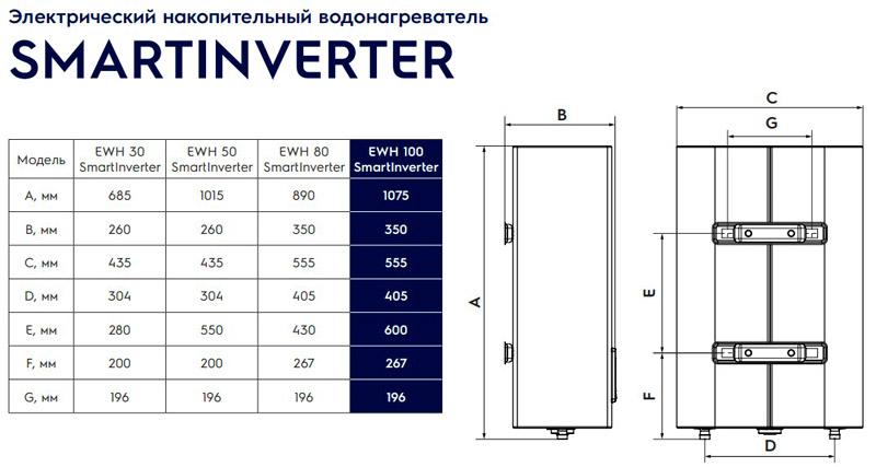 Размеры водонагревателя Electrolux SmartInverter