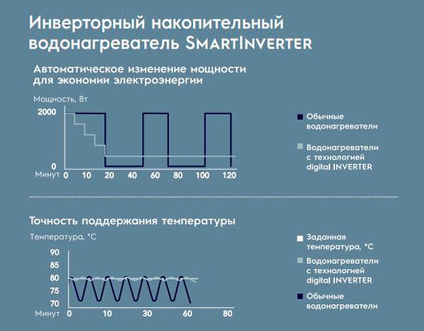 Инверторная технология водонагревателя Electrolux SmartInverter